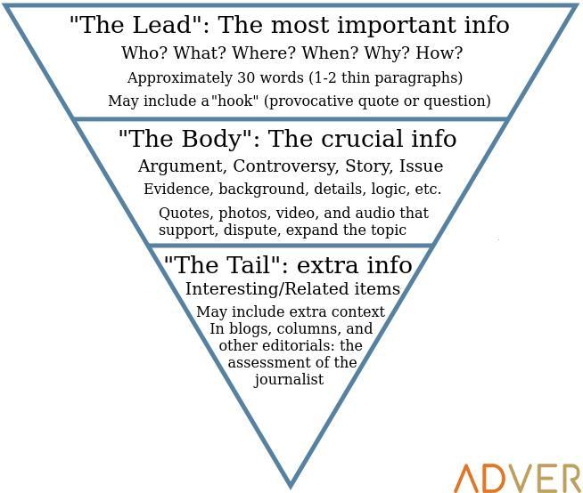 Cách viết bài theo mô hình kim tự tháp ngược - Inbound Marketing ...
