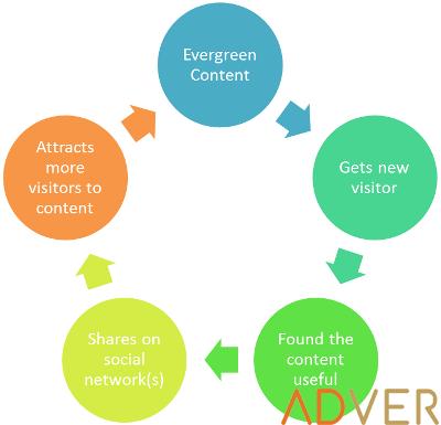13 cách mở rộng Quy mô Content Marketing thành công