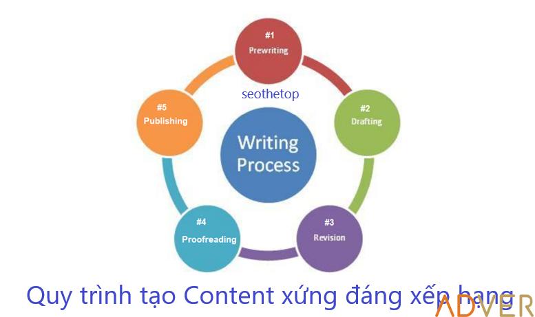 Content là gì? Quy trình viết Content xứng đáng xếp hạng (5 bước)